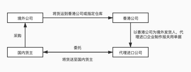 低报价格流程图.jpg